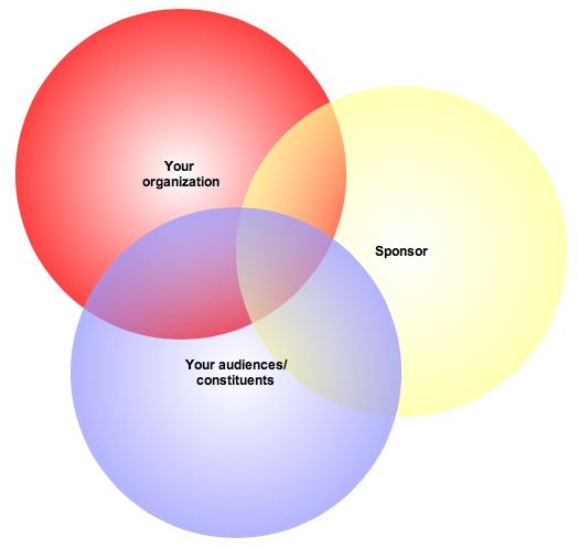 Venndiagramsponsorshiptest-1